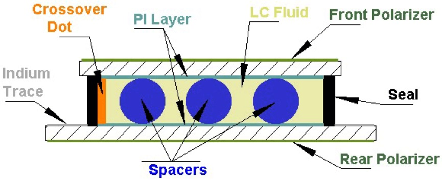 What is LCD spacer